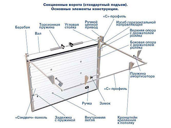 Подъёмно секционные ворота